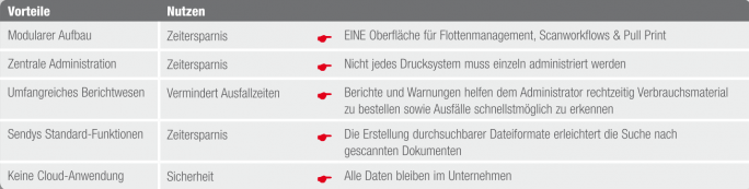 Fleetmanagement drucker berlin
