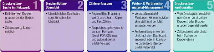 Fleetmanagement berlin kopierer drucker